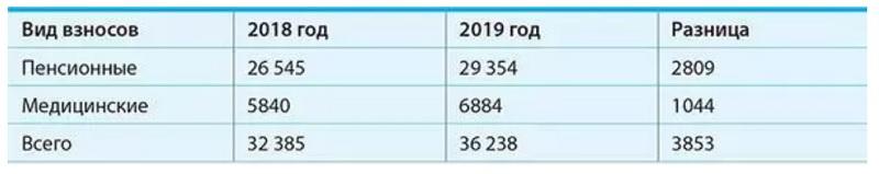 С 1 января личные взносы ИП вырастут на 12%