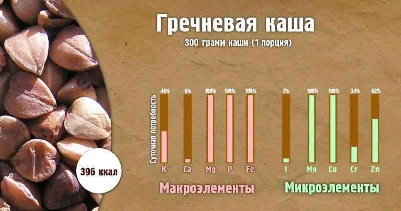 Полезные свойства каш-Гречневая