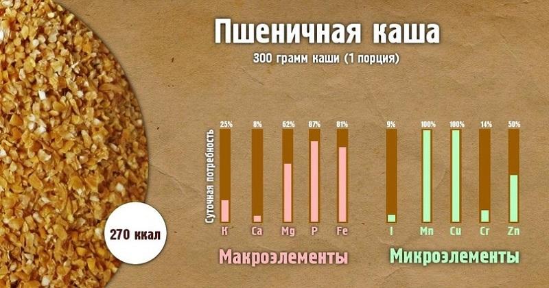 Полезные свойства каш-Пшенная