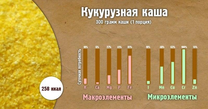 Полезные свойства каш-Кукурузная