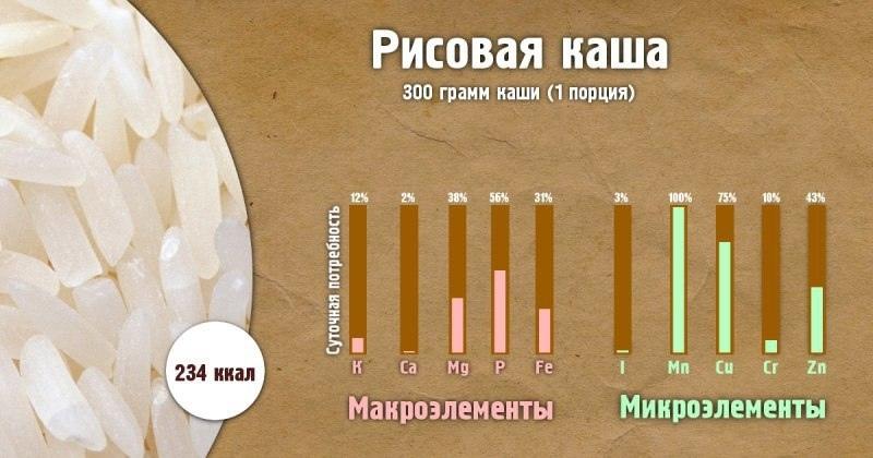 Полезные свойства каш-Рисовая