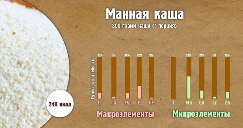 Полезные свойства каш-Манная