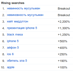 Russia  Last 7 days