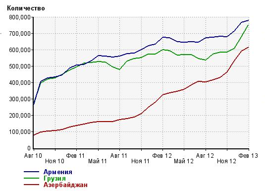статистика сайта  Одноклассники.ru 2013