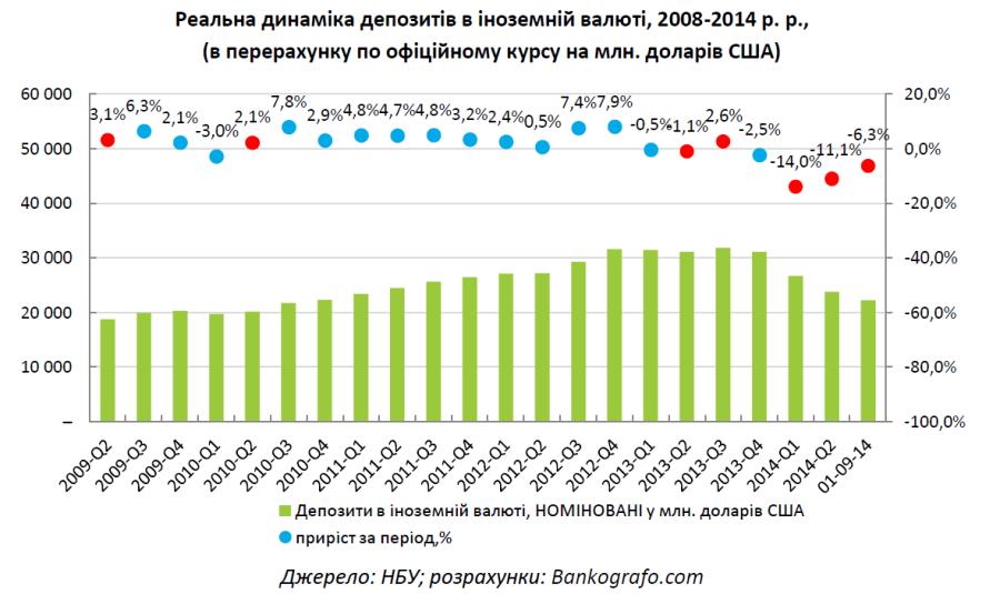 2014-SEP_Dep Dynamics_FX_USD_Bankografo