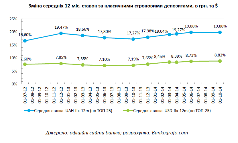 2014-OCT_Deposit Rates Dynamics_Bankografo