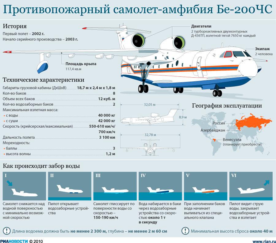 Инфографикка Бе-200