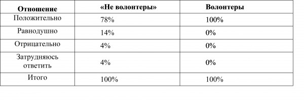 Таблица 1. Отношение к деятельности на добровольной основе