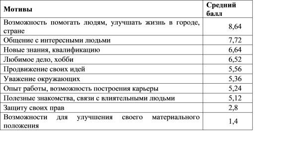 Таблица 5. Распределение мотивов по их значимости для волонтеров
