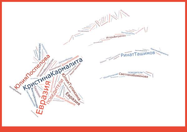 Евразия - 2014 - ПОБЕДИТЕЛИ
