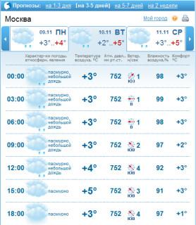 Прогноз погоды на день проведения пикета в п.Красково