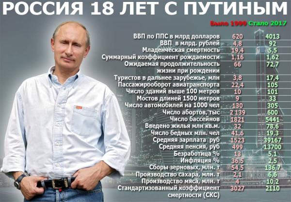 Россия 1999-2017