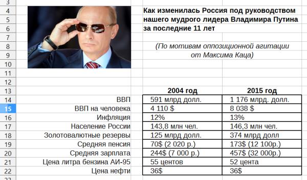 Россия 2004-2015