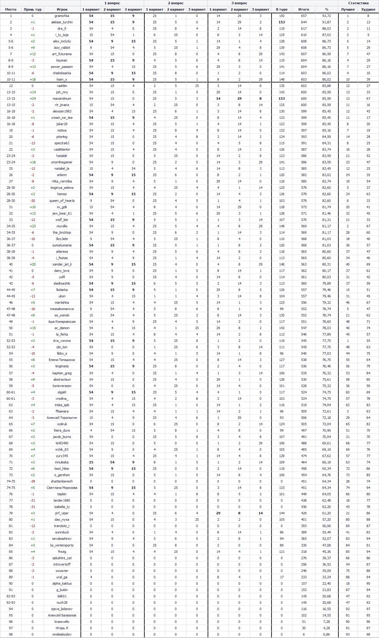 100 к 1. Сезон Осень 2016. Результаты четвёртого тура