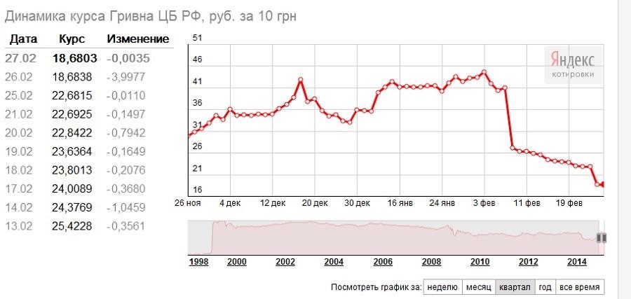 кабардинцам, языку, курс валют в гривнах к рублю допускать