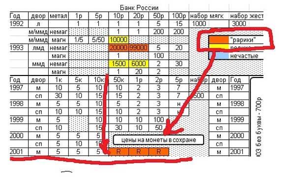 Самые дорогие современные монеты России moneti_009
