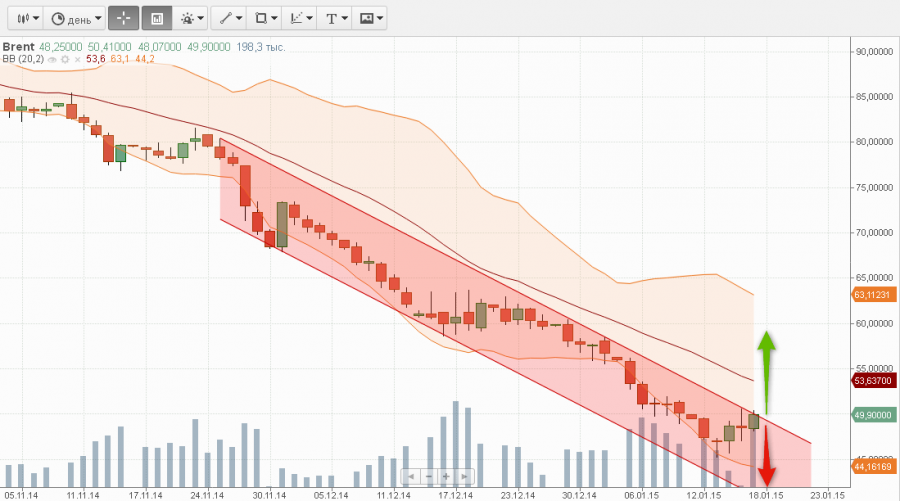 2014-01-16 brent daily +arrow