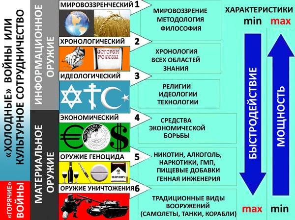 направление,удар,глваное,стратегия,тактика,война,горячая,холодная,сми,обман,туман