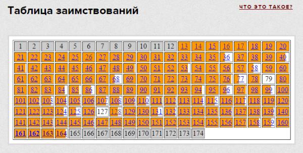 Таблица заимствований