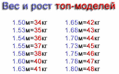 таблица рост вес топ-моделей