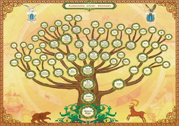 Генеалогическое фамильное древо : krambambyly