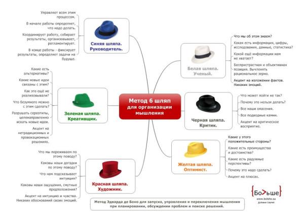6-hats