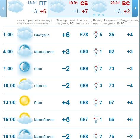 GISMETEO погода в Нижнем Новгороде сегодня  прогноз