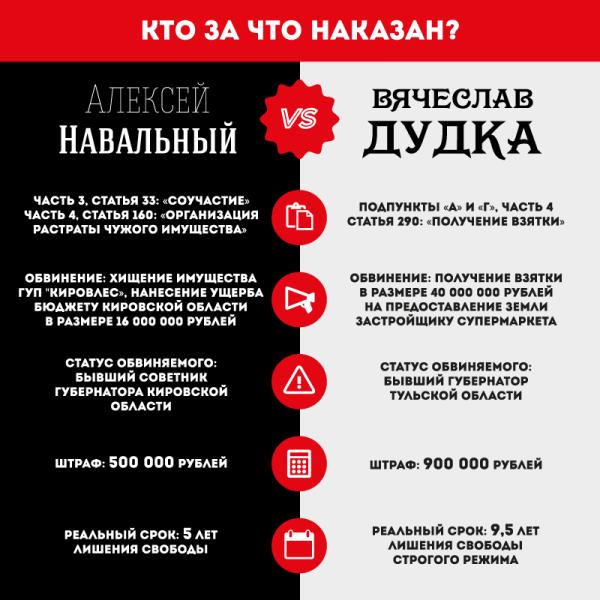 НавальныйДудкаБлог