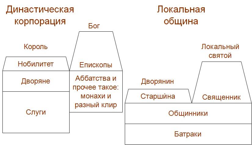 antro_hierarchy
