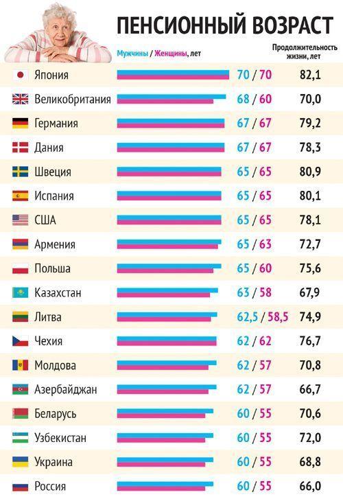 Пенсионный возраст в России с 2017 года