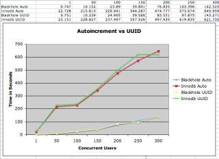 Update Auto vs GUID Innodb.jpg