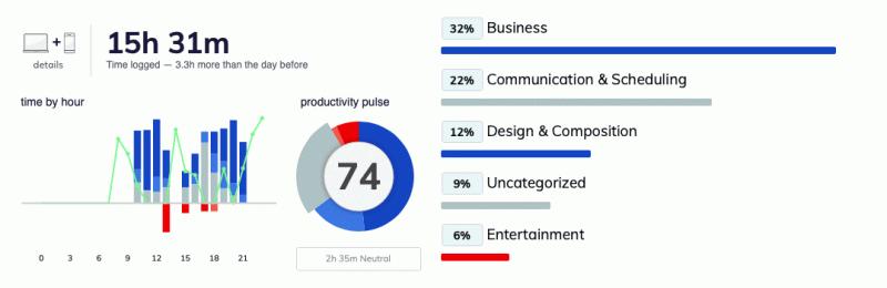 Скриншот из приложения Рескьютайм. Продуктивность 74%