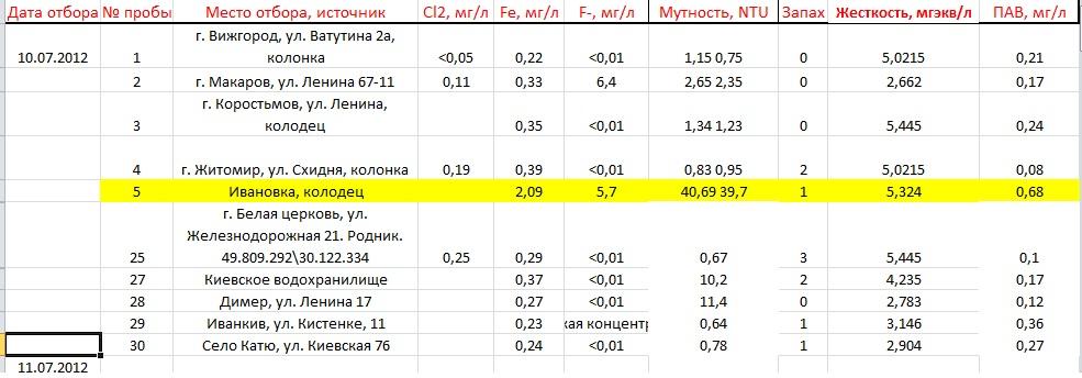 Знай что ты пьешь 2012 Украина  4й день 00