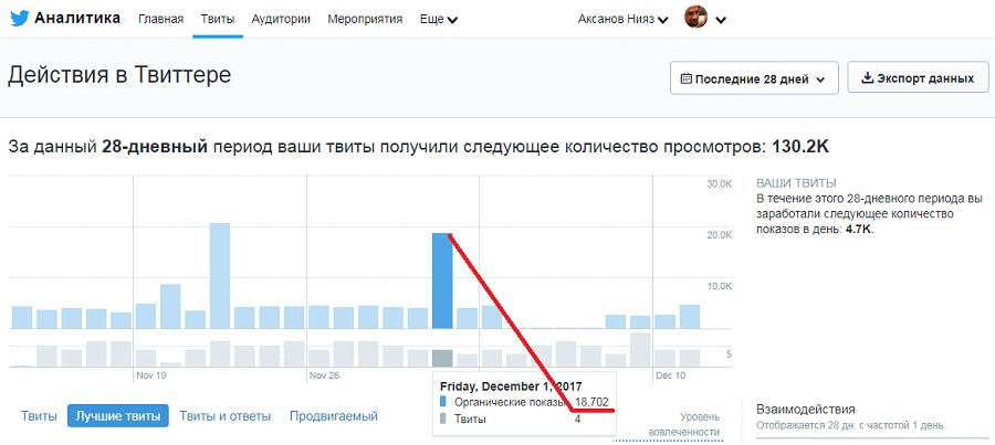 Впервые в жизни залез в статистику твиттера и о.... был сильно удивлен!
