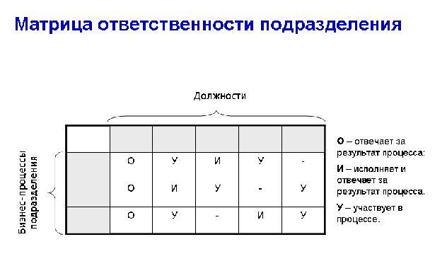 Заместитель Директора по Экономике Должностная инструкция