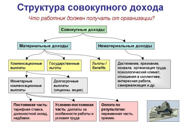 Структура совокупного дохода