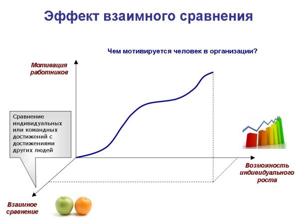 Эффект взаимного сравнения