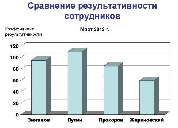 Сравнение результативности-1