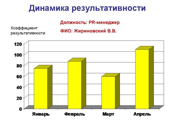 Сравнение результативности-2