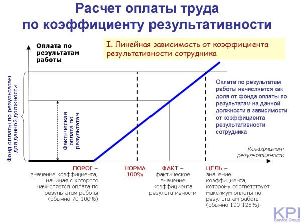 Расчет по коэффициенту результативности - линейная