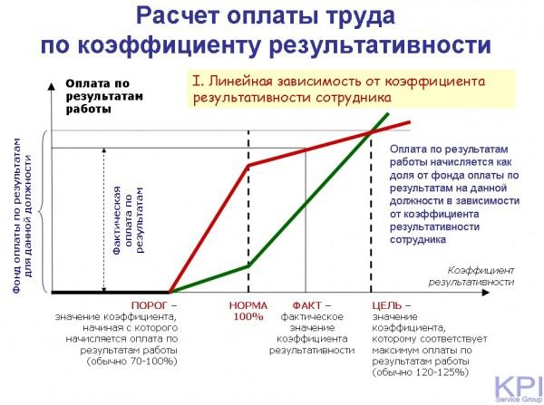 Расчет по коэффициенту результативности - линейная с переломом