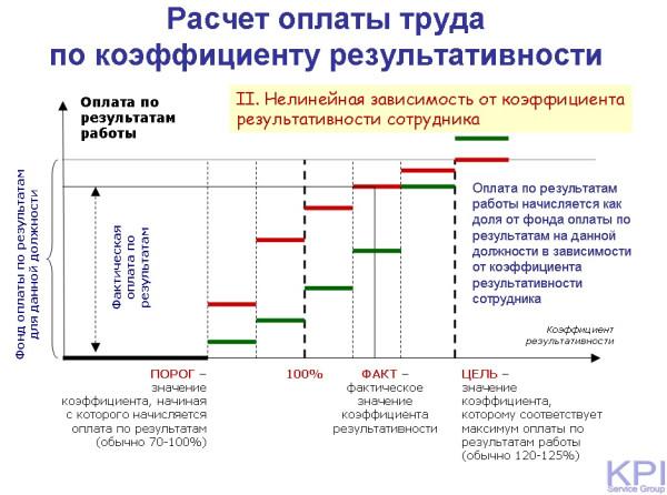 Расчет по коэффициенту результативности - нелинейная
