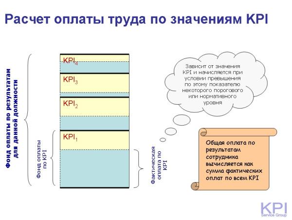Оплата труда по значениям KPI - второй подход