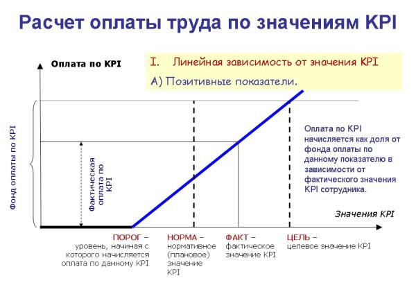 Оплата труда по значениям KPI