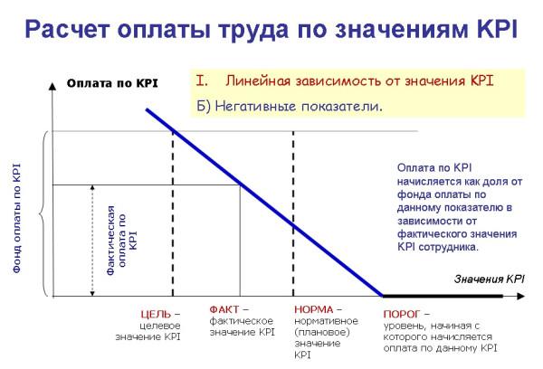 Оплата труда по значениям KPI-3