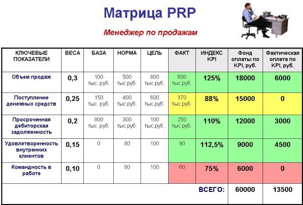 Матрица PRP менеджера по продажам
