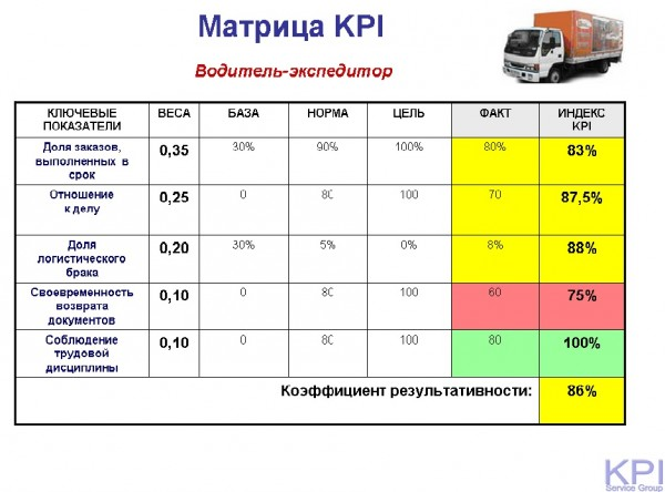 Матрица водителя-экспедитора