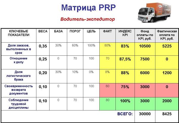 Матрица PRP водителя-экспедитора