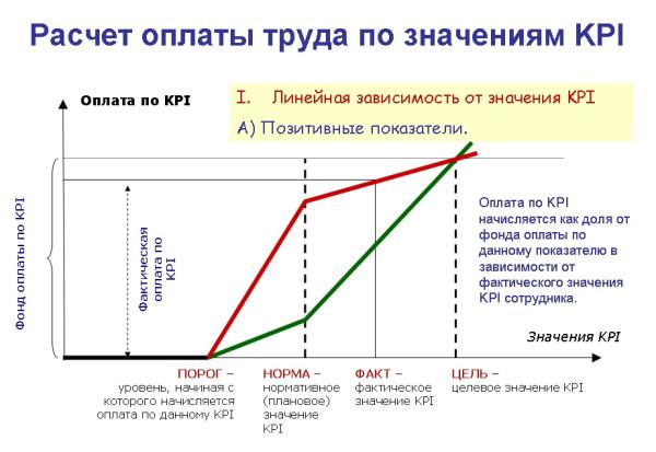 Расчет по KPI - Перелом 1