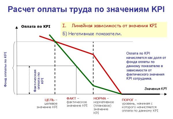 Расчет по KPI - Перелом 2